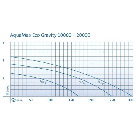Aquamax Gravity Eco 10000 15000 20000