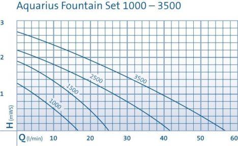Aquarius Fountain Set 1000-3500