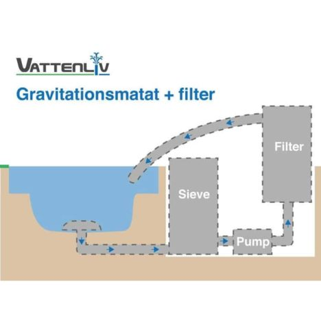 Skiss Sieve installation gravitationsmatat