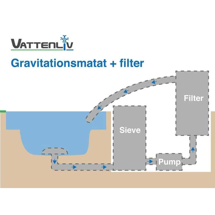 Skiss Sieve installation gravitationsmatat