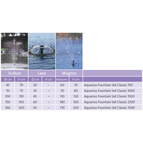 Aquarius Fountain Classic Set, munstycken och höjder