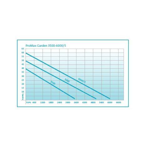 ProMax Garden 3500-5000-6000/5