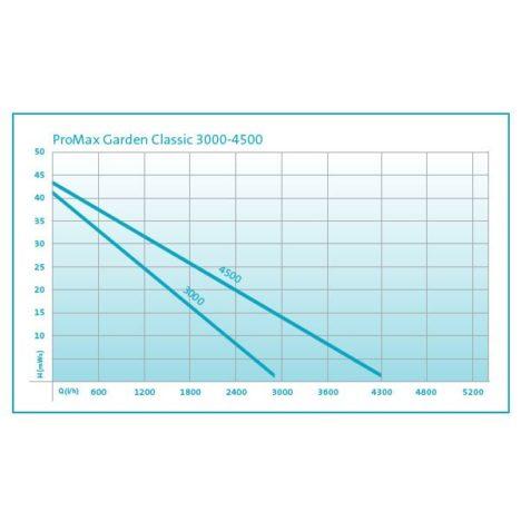 ProMax Garden Classic 3000/4500