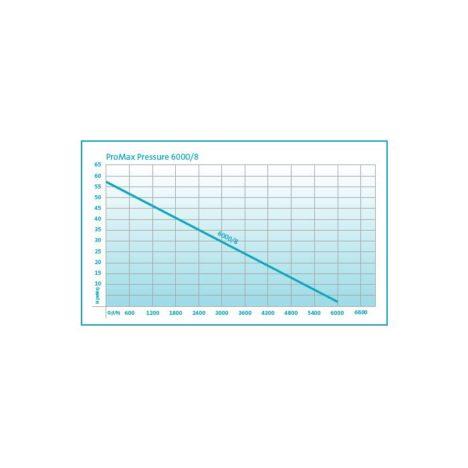 ProMax Pressure 6000/8
