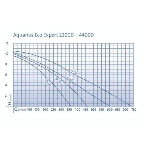 Aquarius Eco Expert 22/28/36/40000