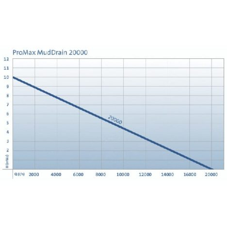 ProMax MudDrain 20000