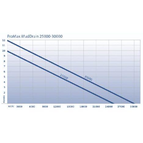 ProMax MudDrain 25/30000